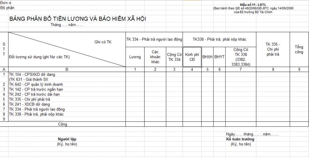 Bảng phân bố tiền lương và bảo hiểm xã hội mẫu số 1-LĐTL, TT 200/2014/TT-BTC