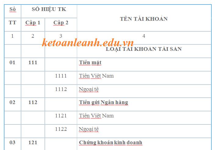 Hệ thống tài khoản kế toán theo Thông tư 133/2016/TT-BTC