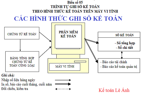 Hướng dẫn quy trình ghi sổ kế toán tại doanh nghiệp